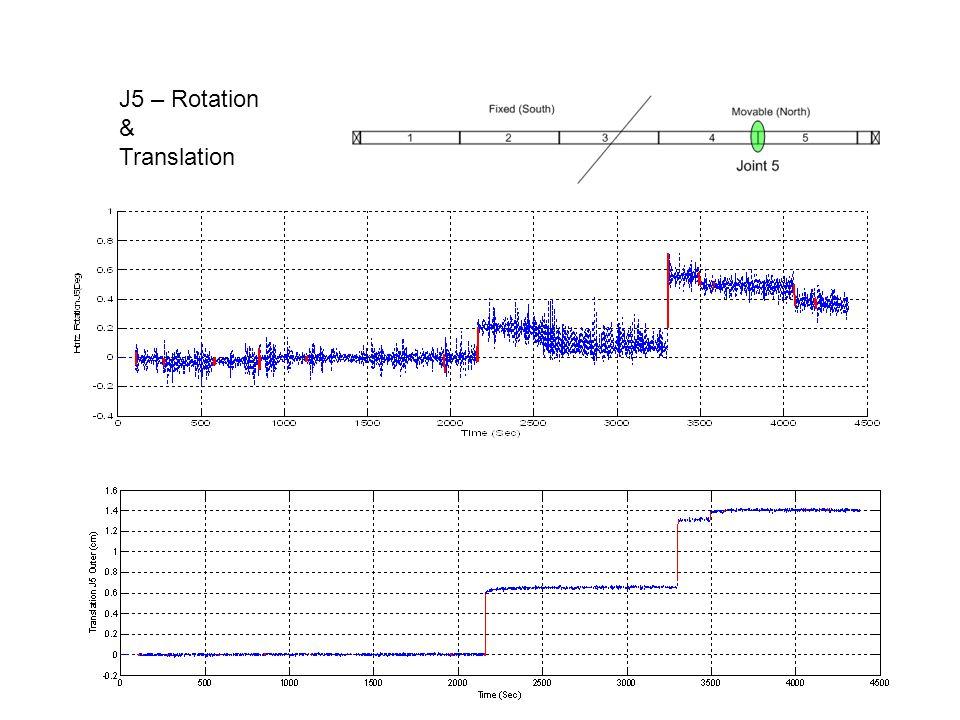 J5 – Rotation & Translation