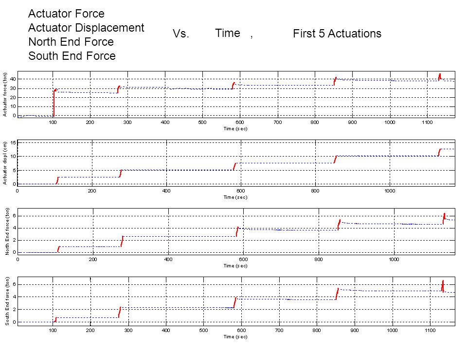 Actuator Force Actuator Displacement North End Force South End Force Vs. Time, Last 7 Actuations