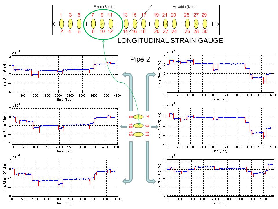 Pipe 2 LONGITUDINAL STRAIN GAUGE