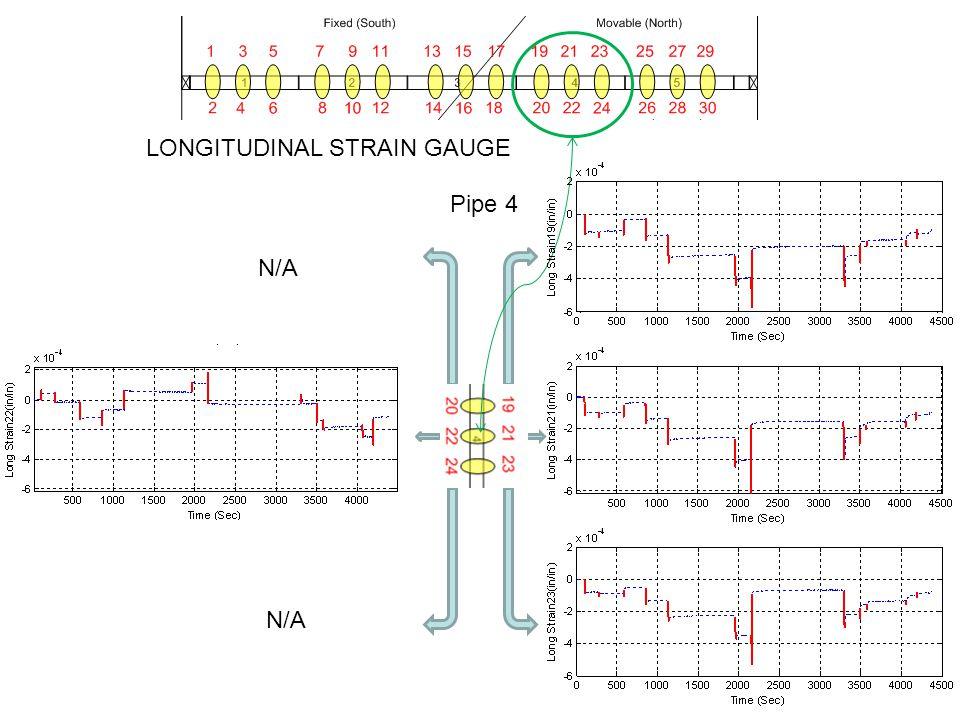 Pipe 4 N/A LONGITUDINAL STRAIN GAUGE