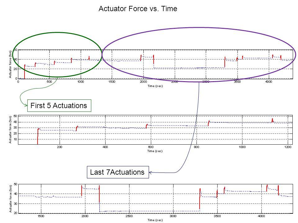Vertical Rotation J2 & J3