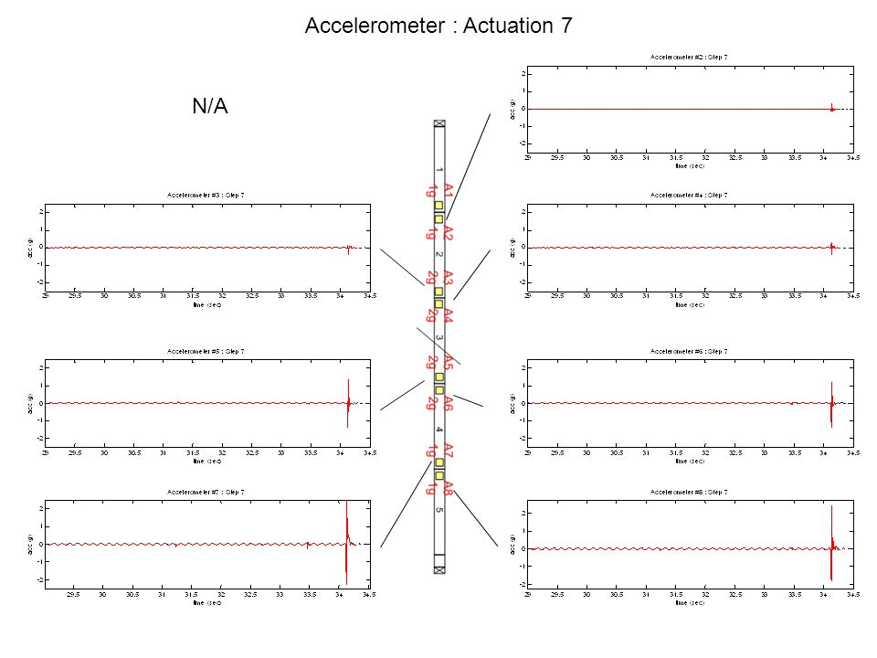 Accelerometer : Actuation 7 N/A