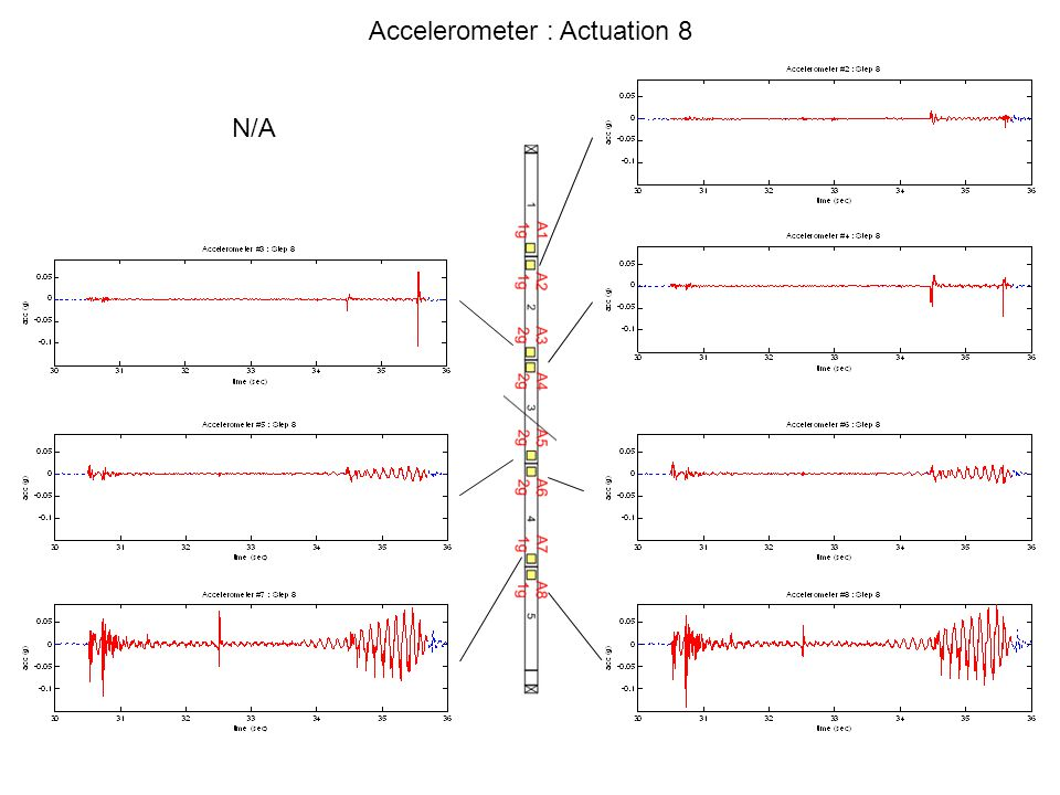 Accelerometer : Actuation 8 N/A