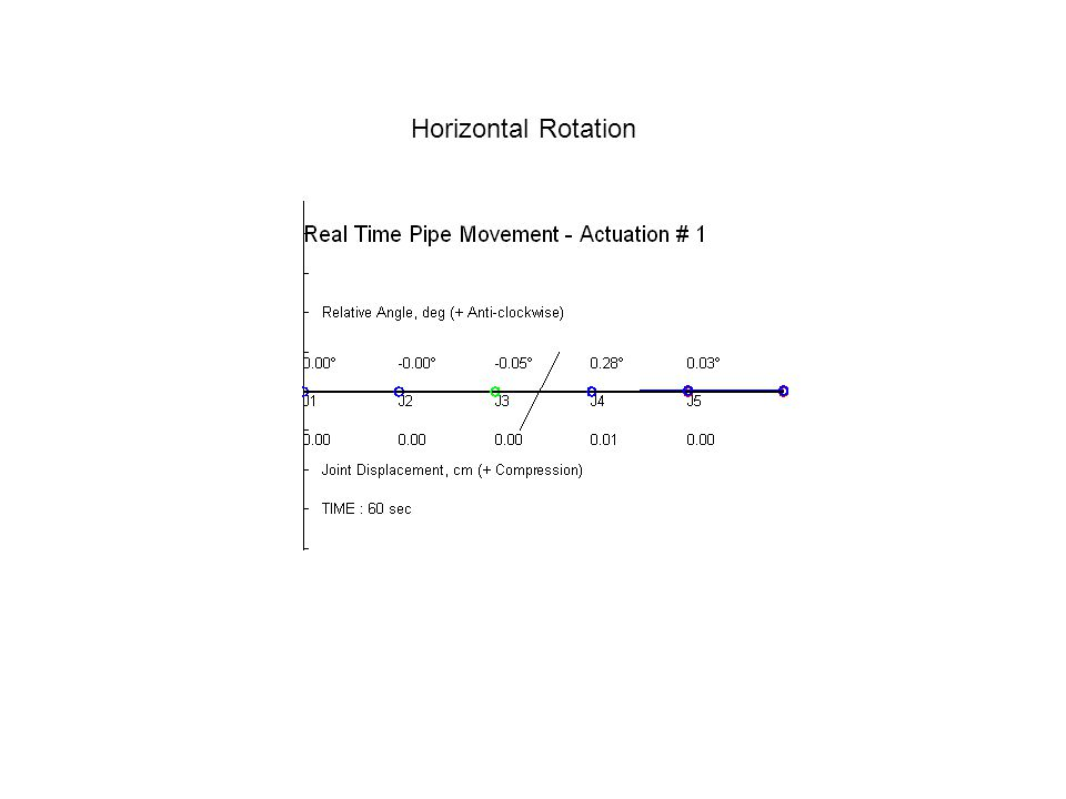 Horizontal Rotation