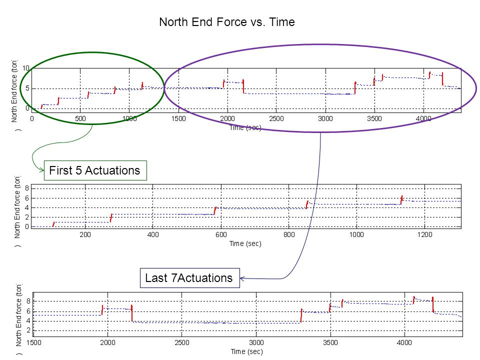 North End Force vs. Time First 5 Actuations Last 7Actuations