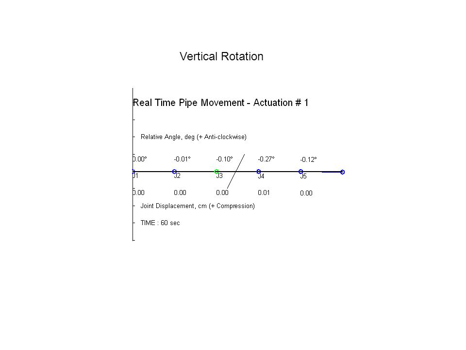 Vertical Rotation