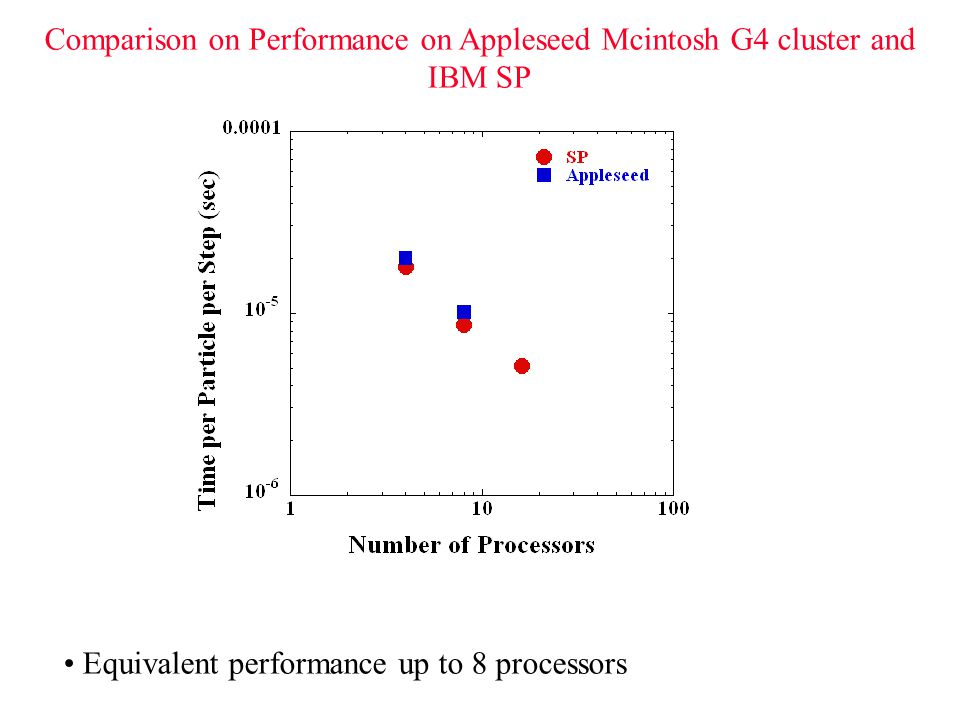 Comparison on Performance on Appleseed Mcintosh G4 cluster and IBM SP Equivalent performance up to 8 processors