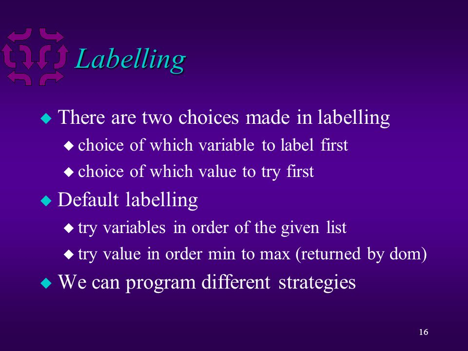 16 Labelling u There are two choices made in labelling u choice of which variable to label first u choice of which value to try first u Default labelling u try variables in order of the given list u try value in order min to max (returned by dom) u We can program different strategies