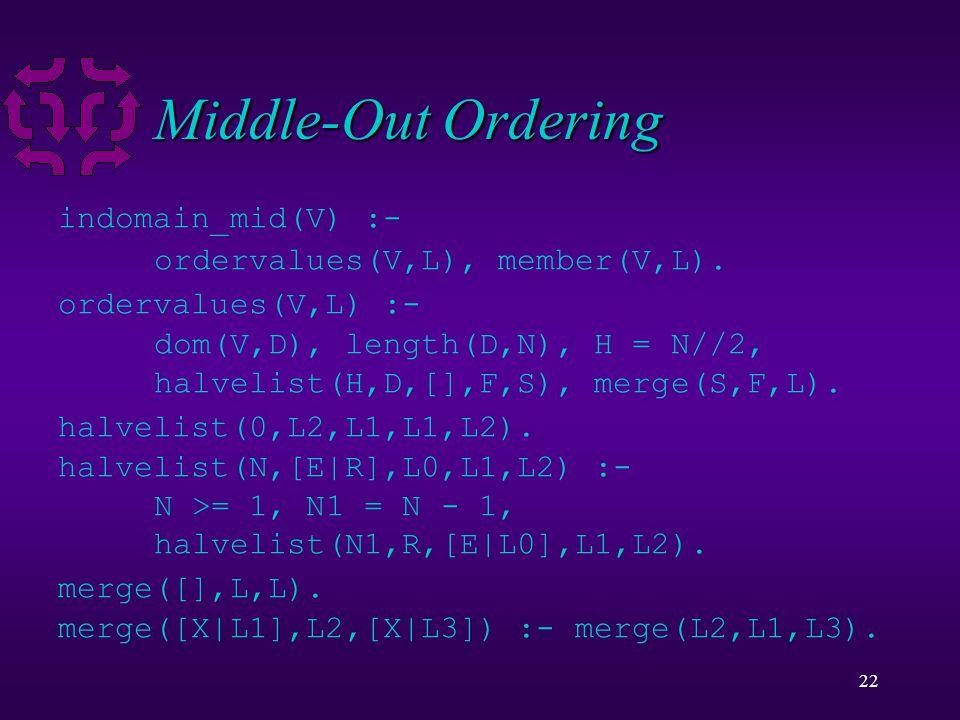 22 Middle-Out Ordering indomain_mid(V) :- ordervalues(V,L), member(V,L).
