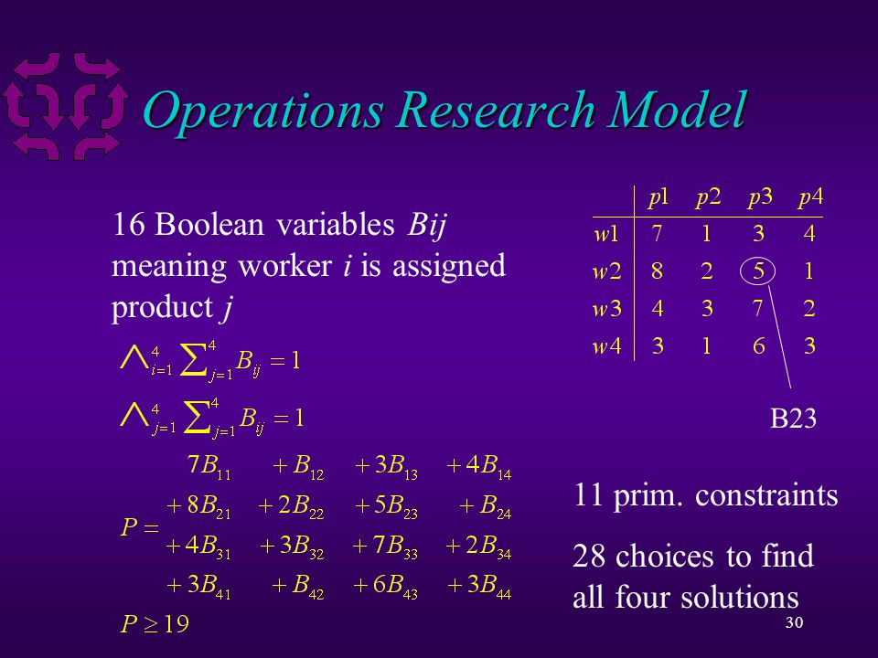 30 Operations Research Model 16 Boolean variables Bij meaning worker i is assigned product j 11 prim.