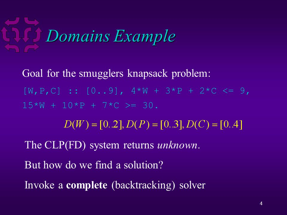 4 Domains Example Goal for the smugglers knapsack problem: [W,P,C] :: [0..9], 4*W + 3*P + 2*C <= 9, 15*W + 10*P + 7*C >= 30.