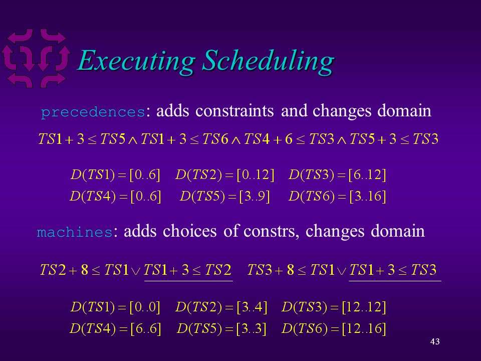 43 Executing Scheduling precedences : adds constraints and changes domain machines : adds choices of constrs, changes domain