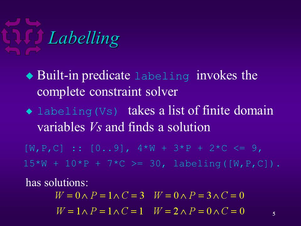 5 Labelling  Built-in predicate labeling invokes the complete constraint solver  labeling(Vs) takes a list of finite domain variables Vs and finds a solution [W,P,C] :: [0..9], 4*W + 3*P + 2*C <= 9, 15*W + 10*P + 7*C >= 30, labeling([W,P,C]).