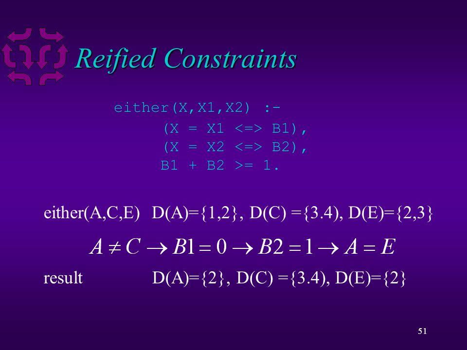 51 Reified Constraints either(X,X1,X2) :- (X = X1 B1), (X = X2 B2), B1 + B2 >= 1.