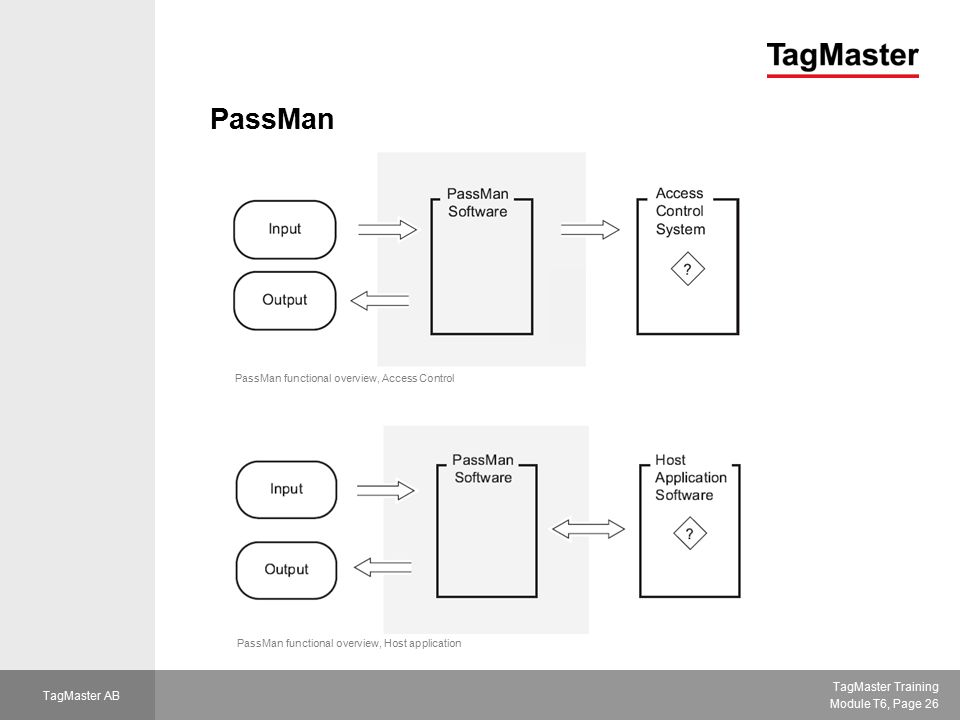 TagMaster Training Module T6, Page 26 TagMaster AB PassMan PassMan functional overview, Access Control PassMan functional overview, Host application
