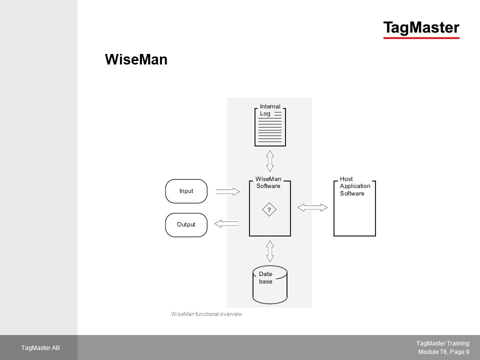 TagMaster Training Module T6, Page 10 TagMaster AB WiseMan  Functional inputs:  ID-tag  Tamper switch  Moving objects  Info from host  Functional outputs  Relay  Buzzer  LED  Info to host  Log is volatile (RAM)  Database in non-volatile (Flash) Stand-alone installation using WiseMan