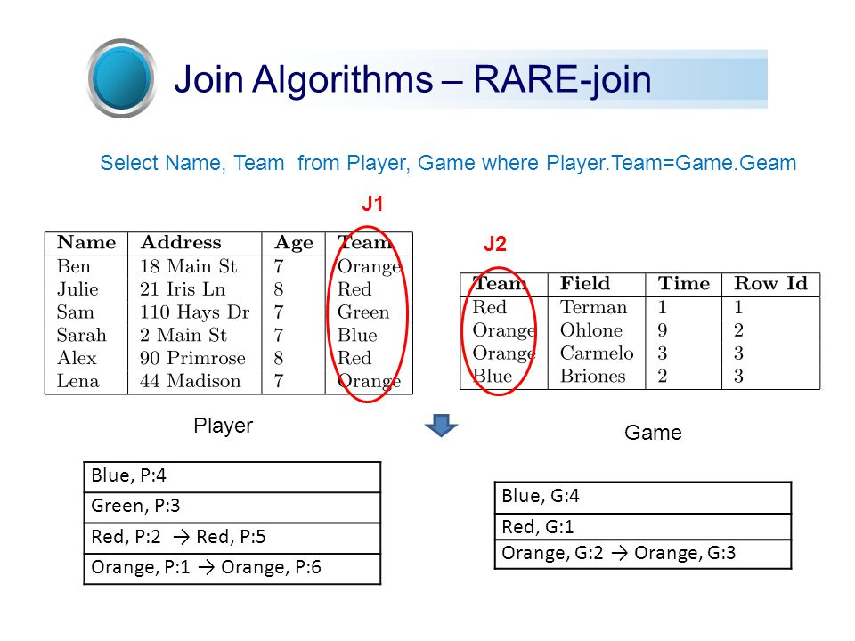 Join Algorithms – RARE-join J1 J2 Select Name, Team from Player, Game where Player.Team=Game.Geam Player Game Blue, P:4 Green, P:3 Red, P:2 → Red, P:5 Orange, P:1 → Orange, P:6 Blue, G:4 Red, G:1 Orange, G:2 → Orange, G:3
