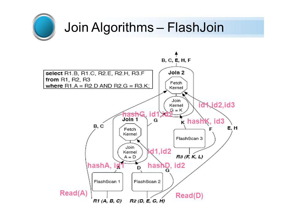 Join Algorithms – FlashJoin Read(A) Read(D) hashA, id1hashD, id2 hashG, id1,id2 hashK, id3 id1,id2,id3 id1,id2