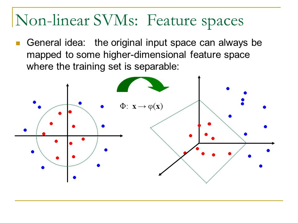 Non-linear SVMs: Feature spaces General idea: the original input space can always be mapped to some higher-dimensional feature space where the training set is separable: Φ: x → φ(x)