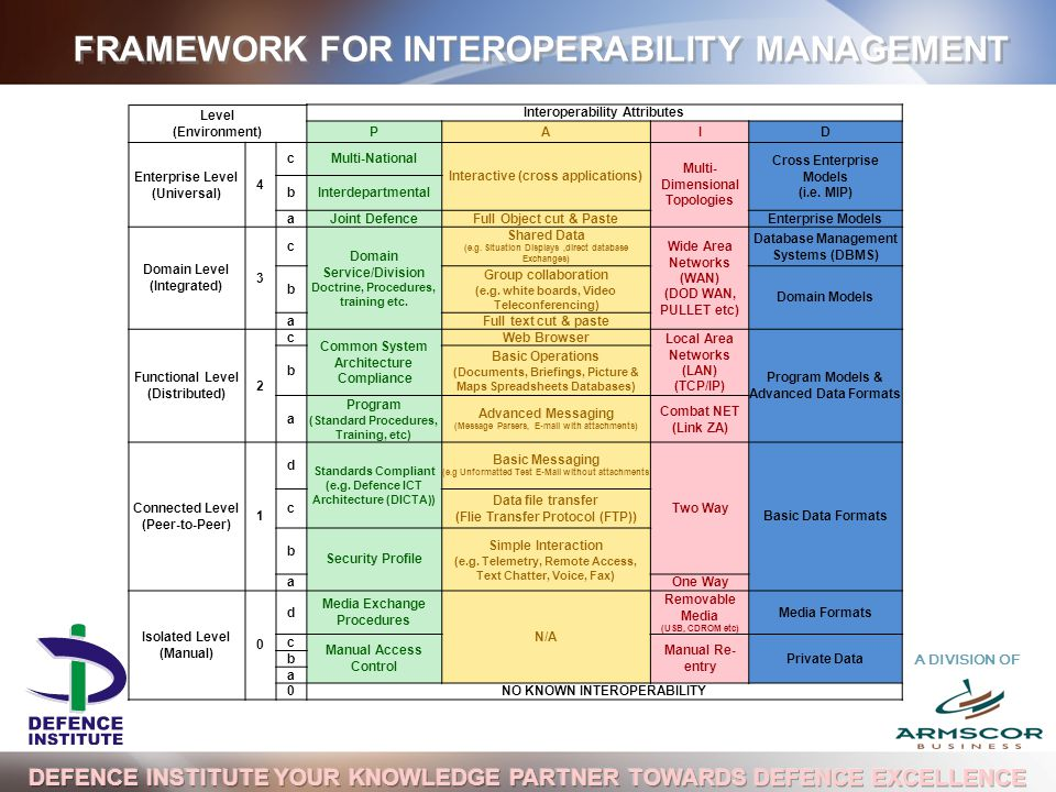 A DIVISION OF FRAMEWORK FOR INTEROPERABILITY MANAGEMENT Level (Environment) Interoperability Attributes PAID Enterprise Level (Universal) 4 cMulti-National Interactive (cross applications) Multi- Dimensional Topologies Cross Enterprise Models (i.e.