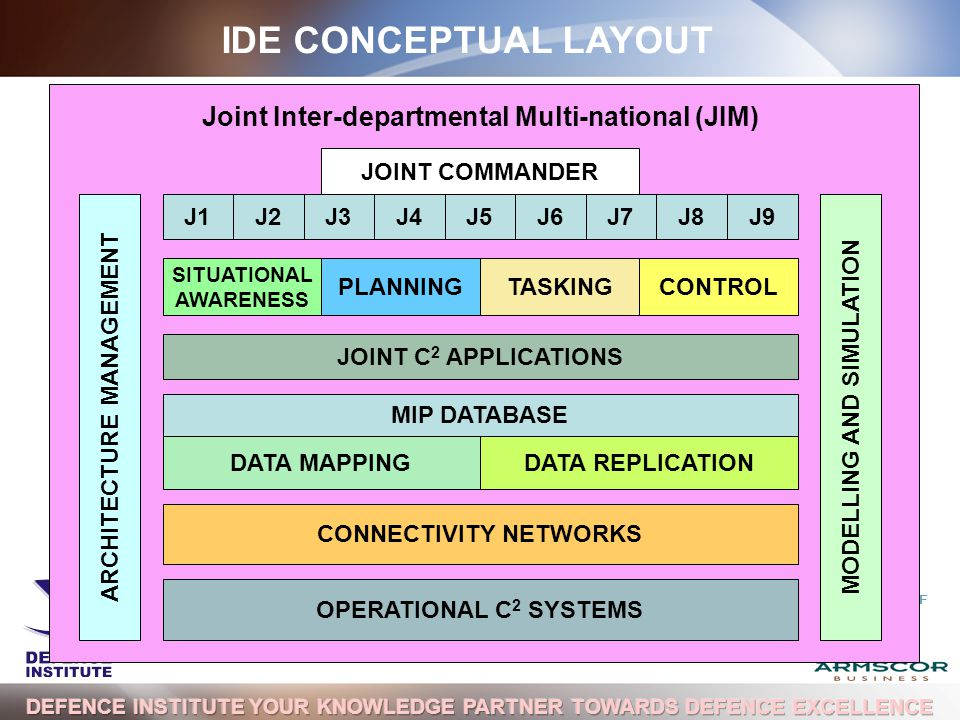 A DIVISION OF CONNECTIVITY NETWORKS DATA MAPPINGDATA REPLICATION SITUATIONAL AWARENESS PLANNINGCONTROLTASKING Joint Inter-departmental Multi-national (JIM) OPERATIONAL C 2 SYSTEMS MIP DATABASE MODELLING AND SIMULATIONARCHITECTURE MANAGEMENT J1J2J3J4J5J6J7J8J9 IDE CONCEPTUAL LAYOUT JOINT COMMANDER JOINT C 2 APPLICATIONS
