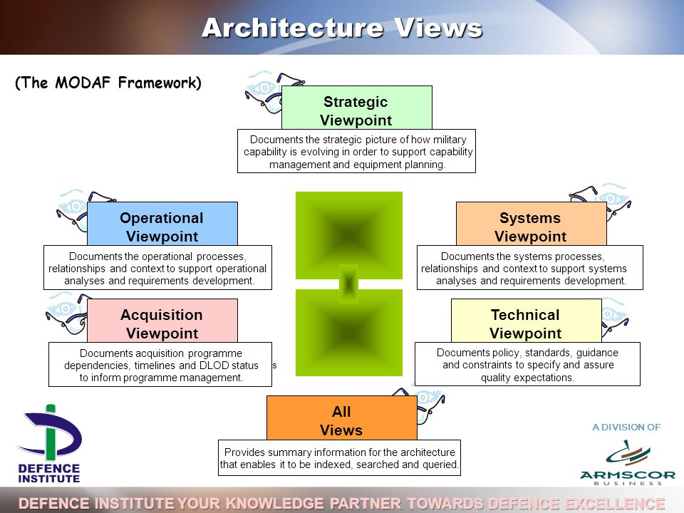 A DIVISION OF Architecture Views POSTEDFIT status (The MODAF Framework) Strategic Viewpoint Systems Viewpoint Technical Viewpoint All Views Acquisition Viewpoint Operational Viewpoint Documents the operational processes, relationships and context to support operational analyses and requirements development.