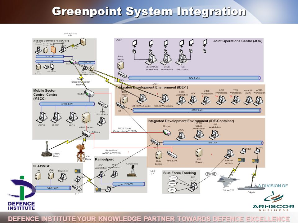 A DIVISION OF Greenpoint System Integration