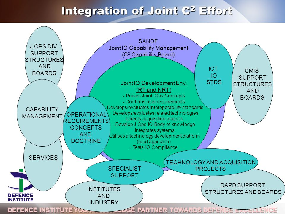 A DIVISION OF J OPS DIV SUPPORT STRUCTURES AND BOARDS Integration of Joint C 2 Effort Integration of Joint C 2 Effort SANDF Joint IO Capability Management (C 2 Capability Board) Joint IO Development Env.