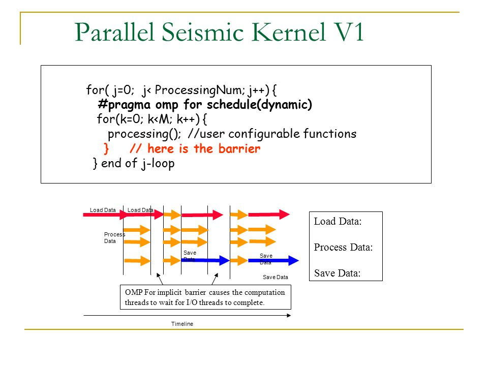 Parallel Seismic Kernel V1 for( j=0; j< ProcessingNum; j++) { #pragma omp for schedule(dynamic) for(k=0; k<M; k++) { processing(); //user configurable functions } // here is the barrier } end of j-loop Load Data Process Data Save Data Load Data Save Data Timeline Save Data Load Data: Process Data: Save Data: OMP For implicit barrier causes the computation threads to wait for I/O threads to complete.