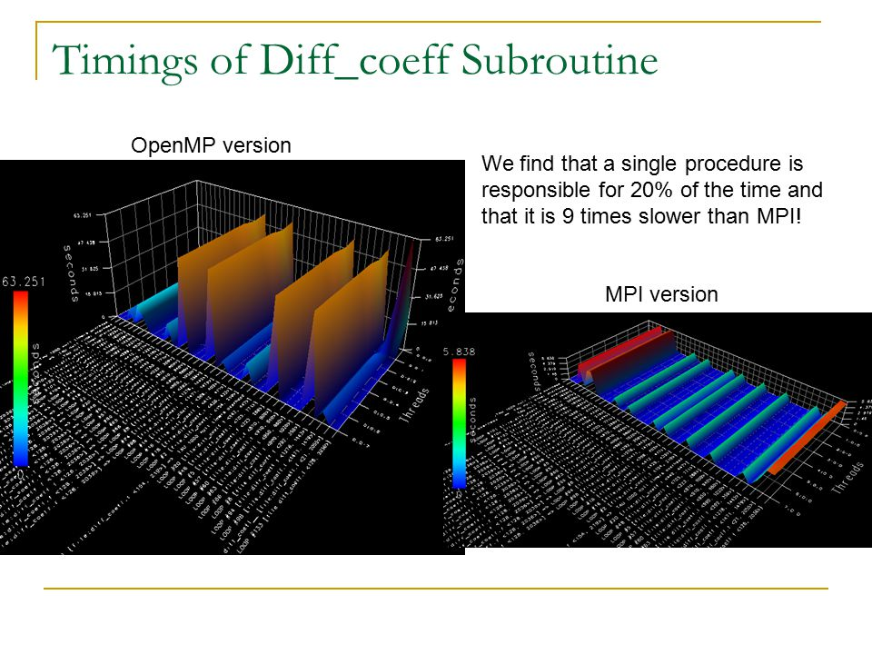 Timings of Diff_coeff Subroutine OpenMP version MPI version We find that a single procedure is responsible for 20% of the time and that it is 9 times slower than MPI!