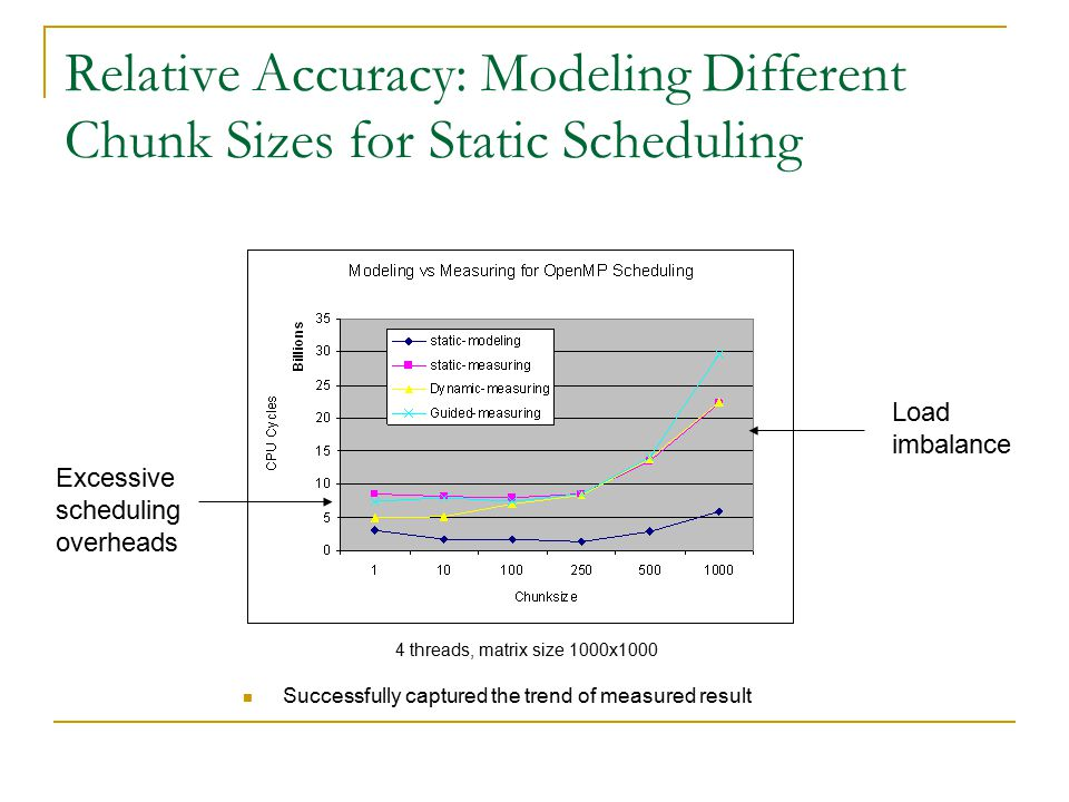 Relative Accuracy: Modeling Different Chunk Sizes for Static Scheduling 4 threads, matrix size 1000x1000 Load imbalance Excessive scheduling overheads Successfully captured the trend of measured result