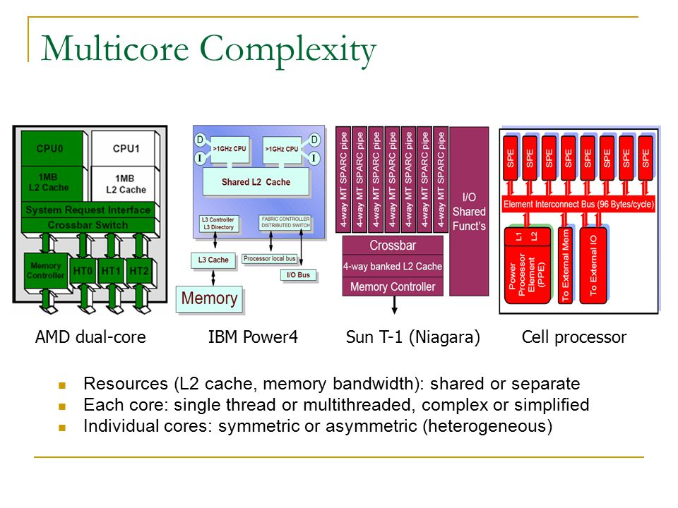 Multicore Complexity Resources (L2 cache, memory bandwidth): shared or separate Each core: single thread or multithreaded, complex or simplified Individual cores: symmetric or asymmetric (heterogeneous) Cell processorAMD dual-coreIBM Power4Sun T-1 (Niagara)