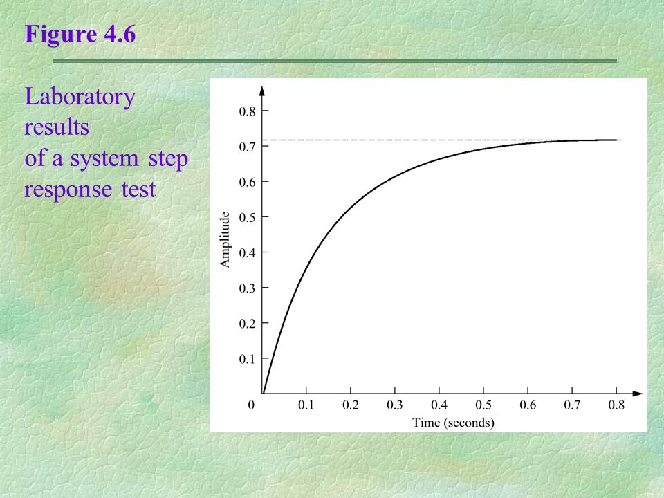 Figure 4.6 Laboratory results of a system step response test