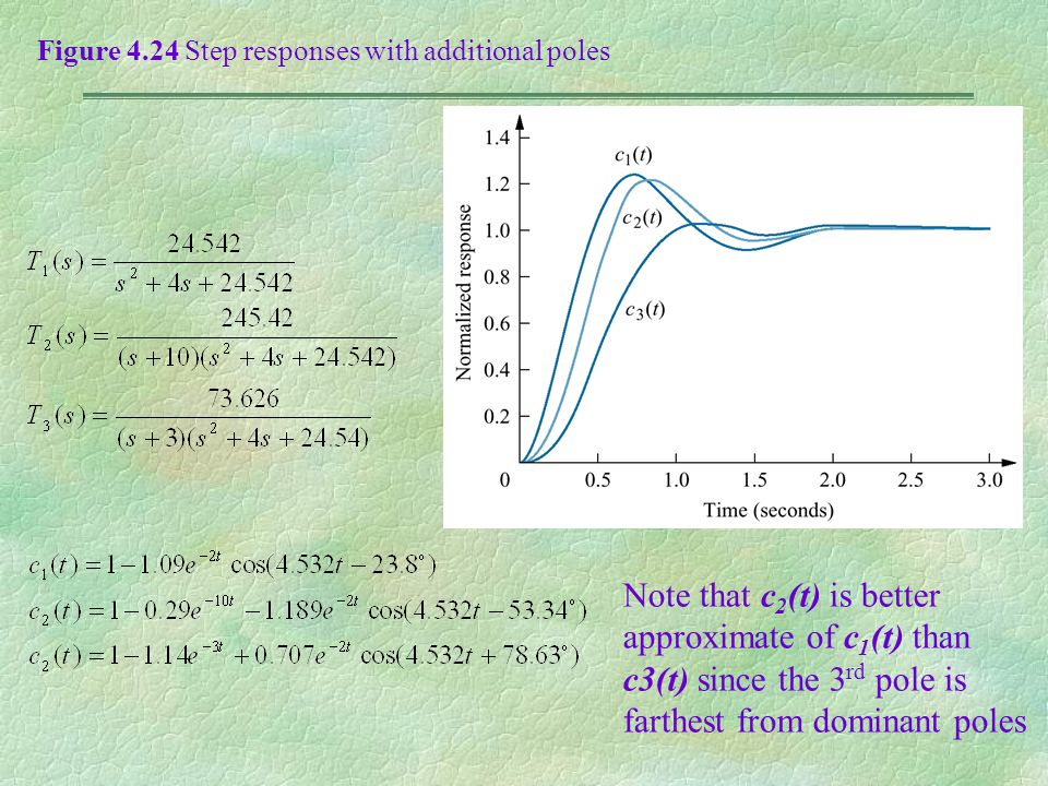 Figure 4.24 Step responses with additional poles Note that c 2 (t) is better approximate of c 1 (t) than c3(t) since the 3 rd pole is farthest from do