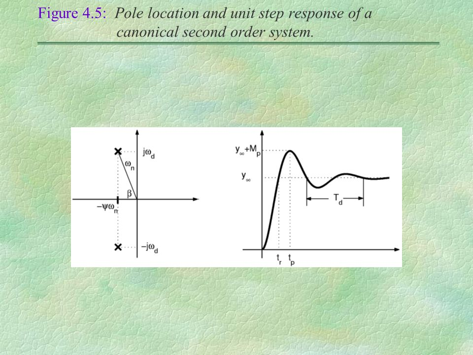 Figure 4.5: Pole location and unit step response of a canonical second order system.