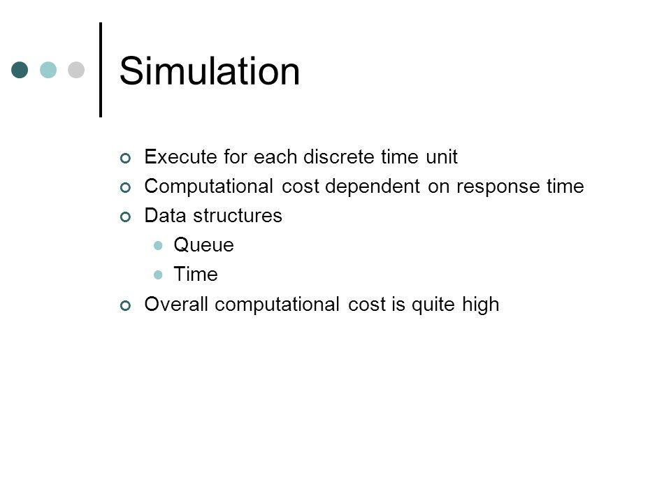 Existing Approach: Audsley et al Iteration 1 : Iteration 2 : Iteration 3 : Iteration 4 :