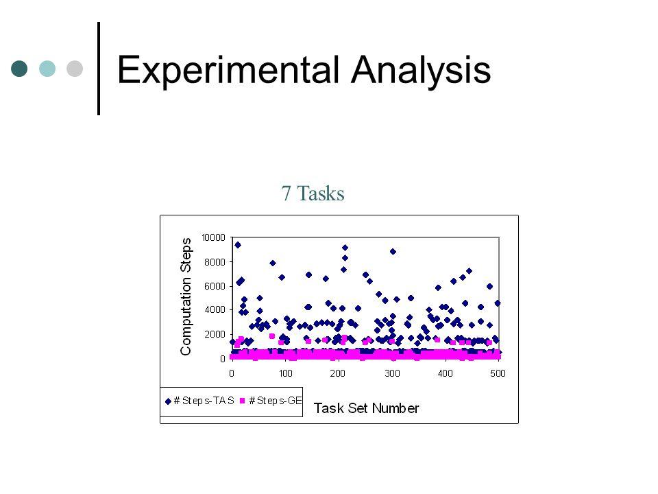Gap Enumeration – Dynamic Size Iteration 1