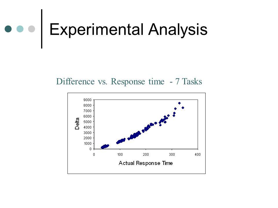 Experimental Analysis 7 Tasks