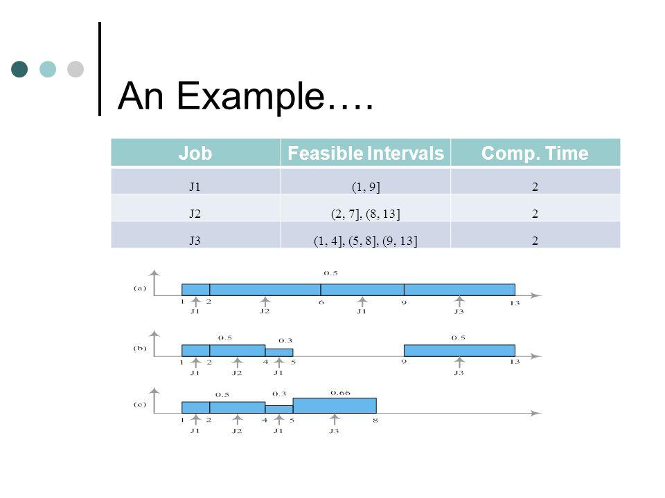 A Motivational Example (EDF) JobFeasible IntervalsComp.