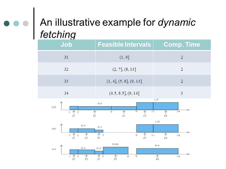 An Example…. JobFeasible IntervalsComp.