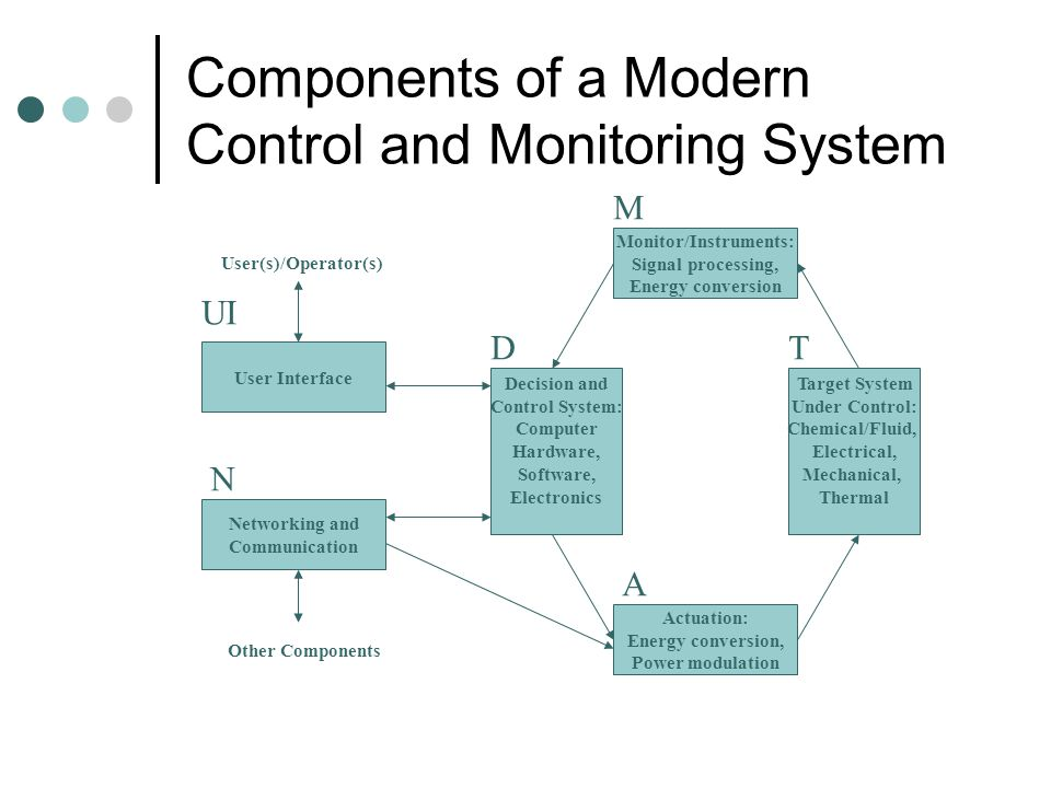 Control Systems: Old and New Old: Entire control process is done by mechanical hardware, governed by the mathematics of feedback control. Examples: Ma