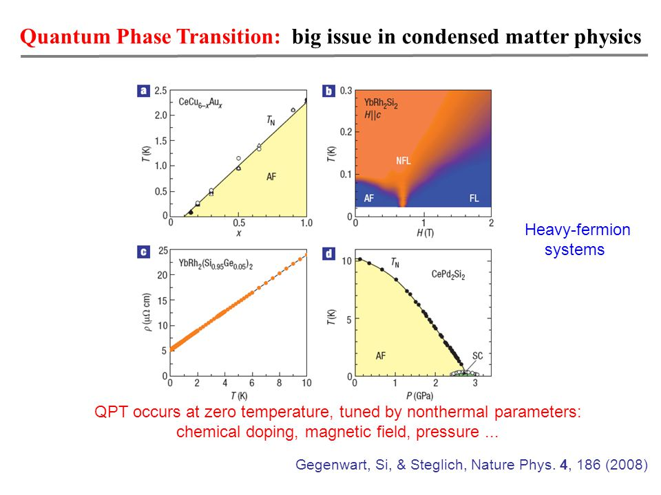 Quantum Phase Transition: big issue in condensed matter physics Heavy-fermion systems Gegenwart, Si, & Steglich, Nature Phys.