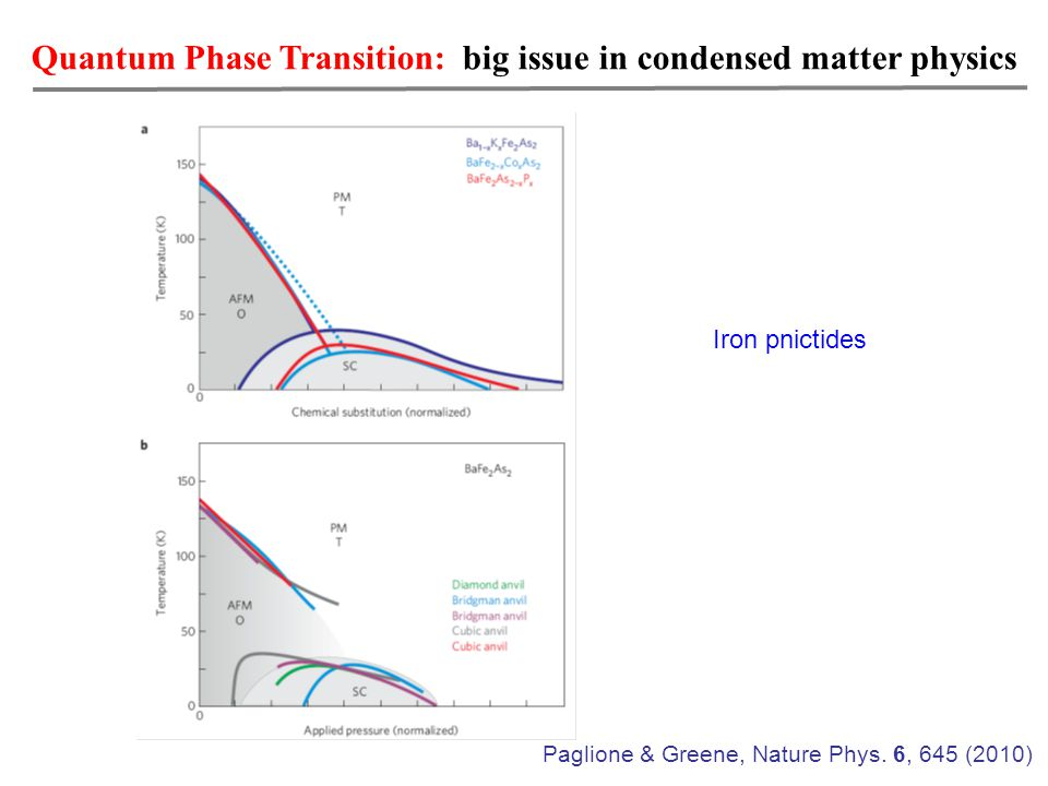 Quantum Phase Transition: big issue in condensed matter physics Iron pnictides Paglione & Greene, Nature Phys.