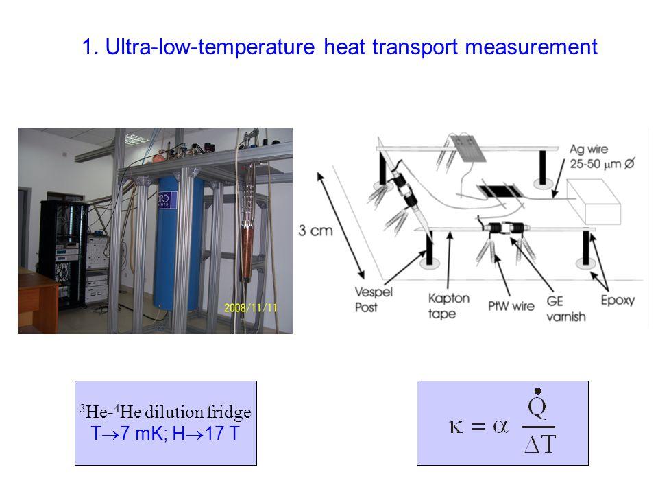Cu Benzoate: thermal conductivity B.Y. Pan, S. Y.