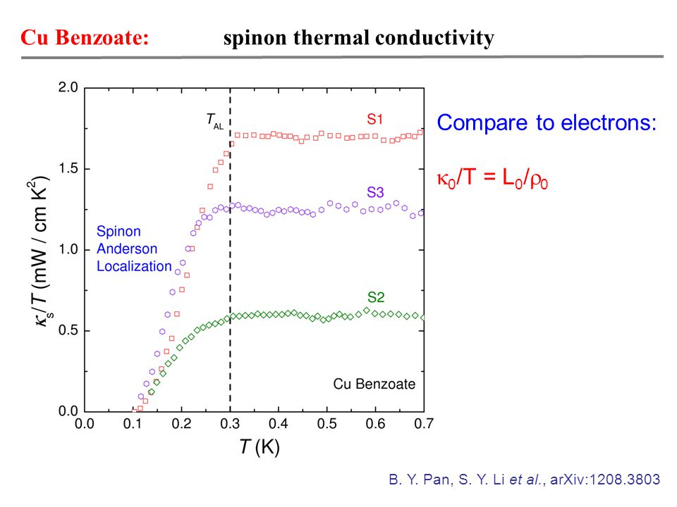 Cu Benzoate: spinon thermal conductivity B. Y. Pan, S.
