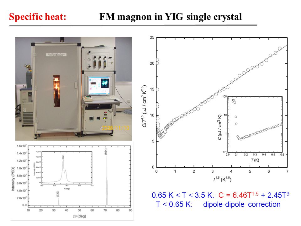 Thermal conductivity: FM magnon in YIG single crystal If no corrections :  m ~ T 2 Our result suggests the corrections of defects and dipole-dipole interaction are needed.