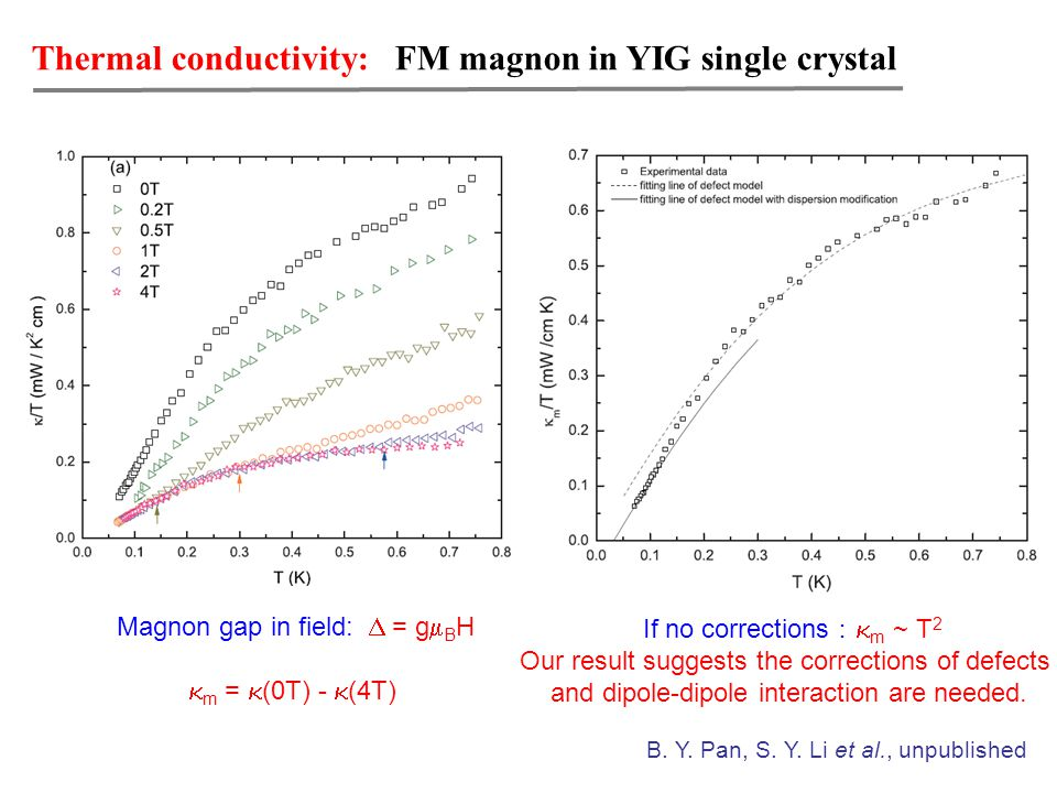 Thermal conductivity: FM magnon in YIG single crystal If no corrections :  m ~ T 2 Our result suggests the corrections of defects and dipole-dipole interaction are needed.