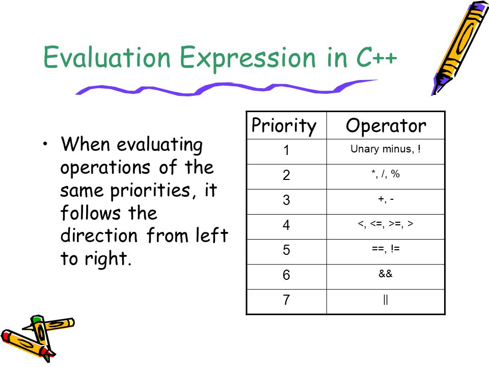 Evaluation Expression in C++ When evaluating operations of the same priorities, it follows the direction from left to right. PriorityOperator 1 Unary