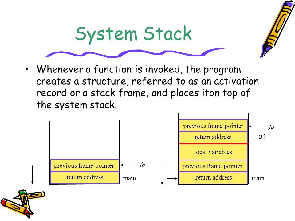 System Stack Whenever a function is invoked, the program creates a structure, referred to as an activation record or a stack frame, and places iton to