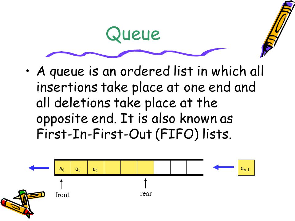 Queue A queue is an ordered list in which all insertions take place at one end and all deletions take place at the opposite end.
